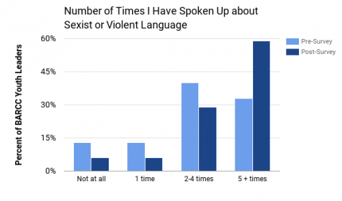 Chart of number of times YLC members spoke up about sexist or violent language
